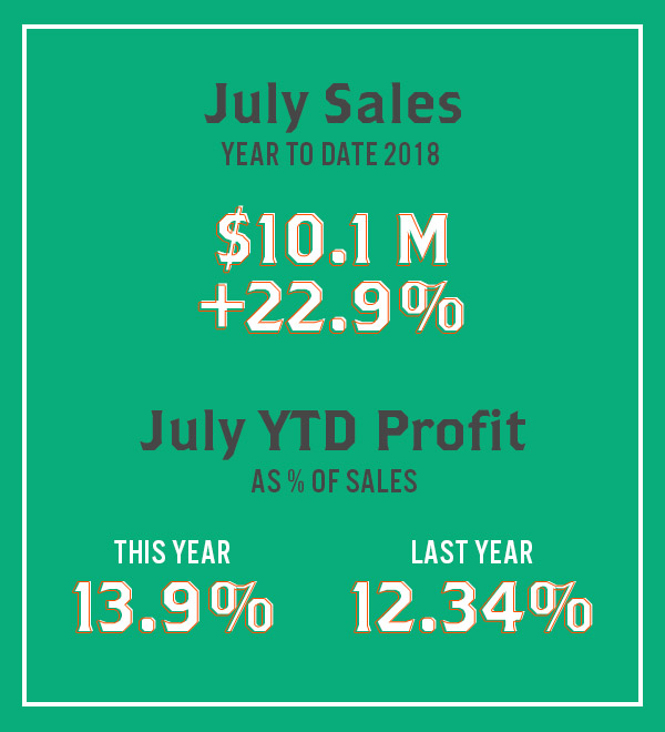 July Sales and Profit